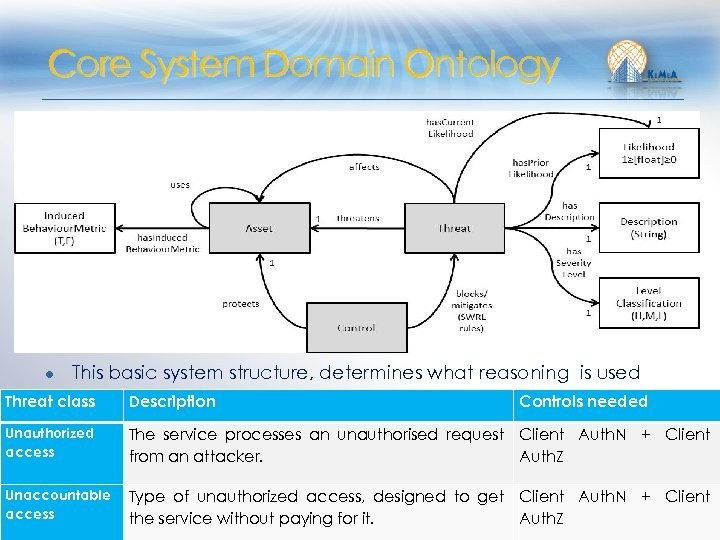 Core System Domain Ontology ● This basic system structure, determines what reasoning is used