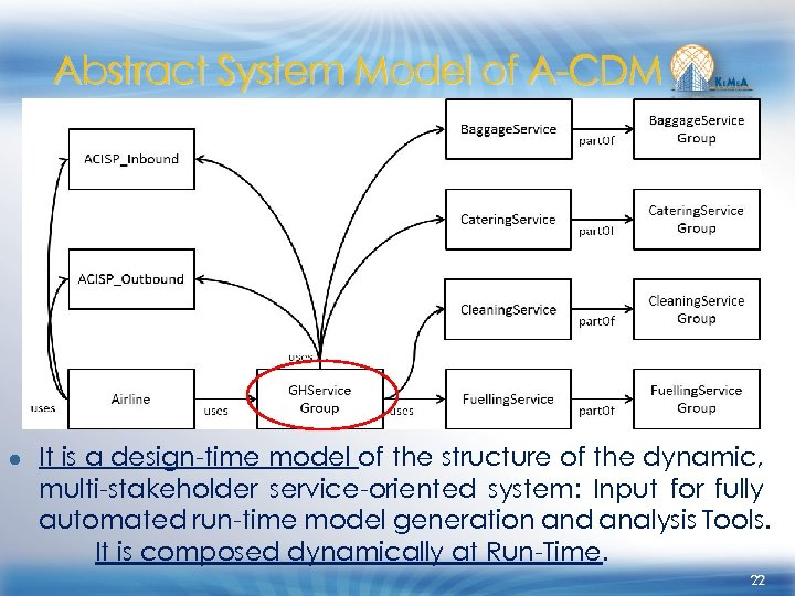 Abstract System Model of A-CDM ● It is a design-time model of the structure