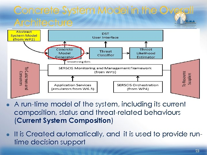 Concrete System Model in the Overall Architecture ● A run-time model of the system,