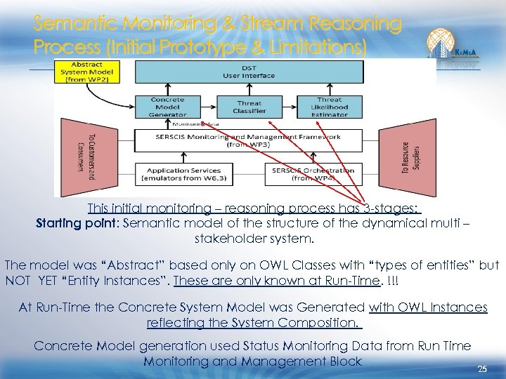 Semantic Monitoring & Stream Reasoning Process (Initial Prototype & Limitations) This initial monitoring –