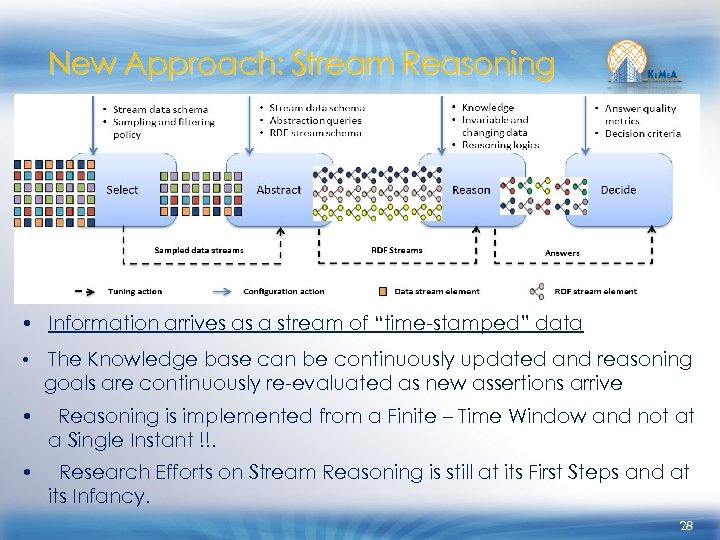 """New Approach: Stream Reasoning ● • Information arrives as a stream of """"time-stamped"""" data"""
