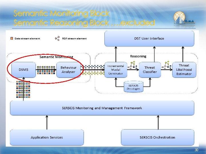Semantic Monitoring Block Semantic Reasoning Block …. excluded 30