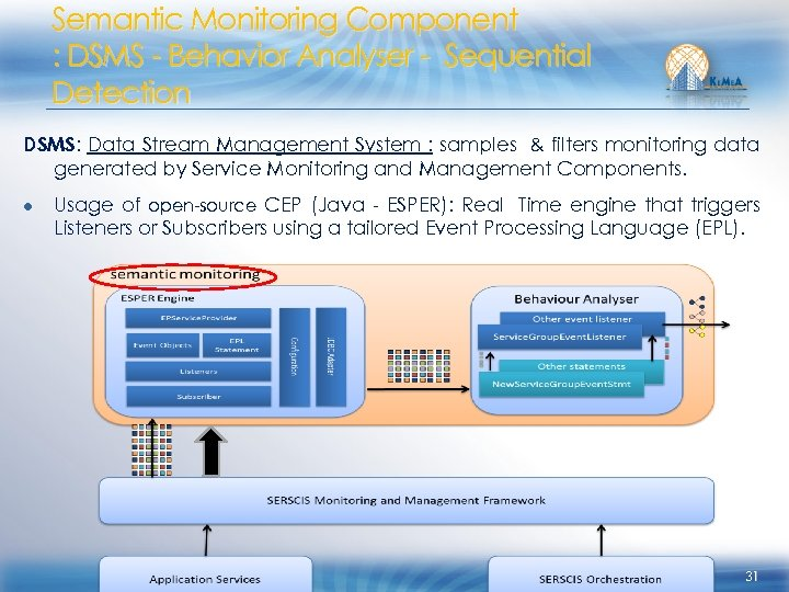 Semantic Monitoring Component : DSMS - Behavior Analyser - Sequential Detection DSMS: Data Stream