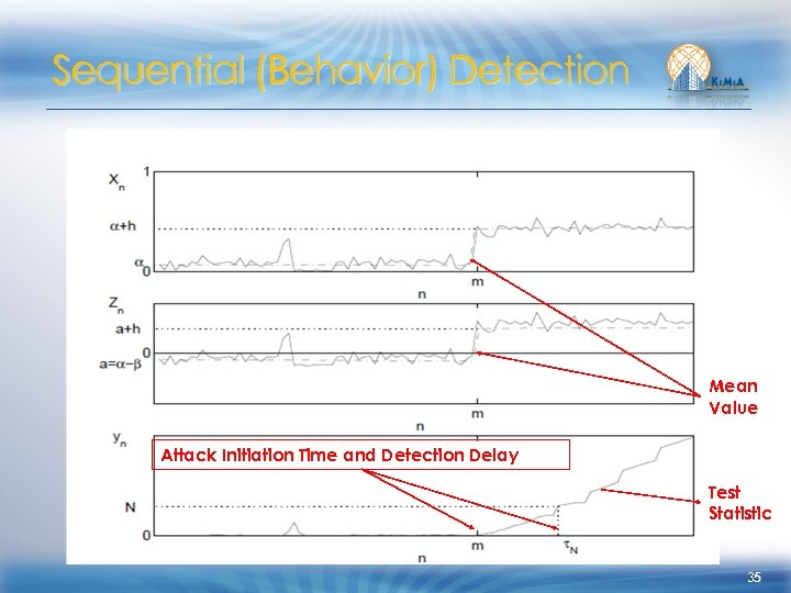 Sequential (Behavior) Detection Mean Value Attack Initiation Time and Detection Delay Test Statistic 35