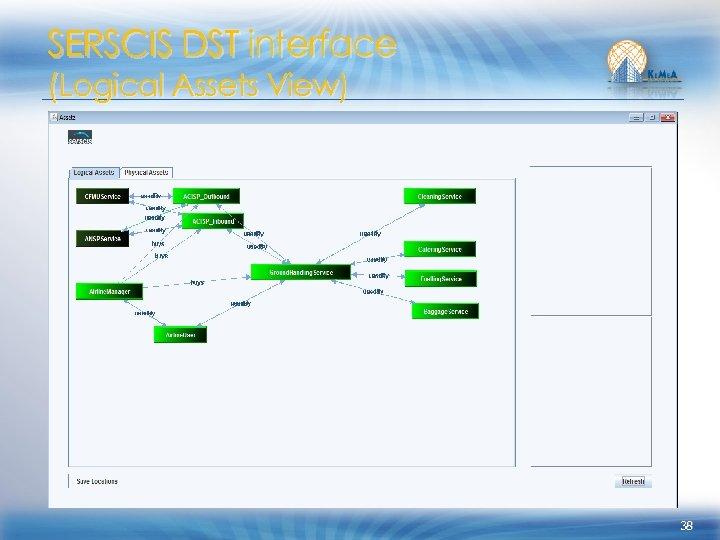 SERSCIS DST interface (Logical Assets View) 38