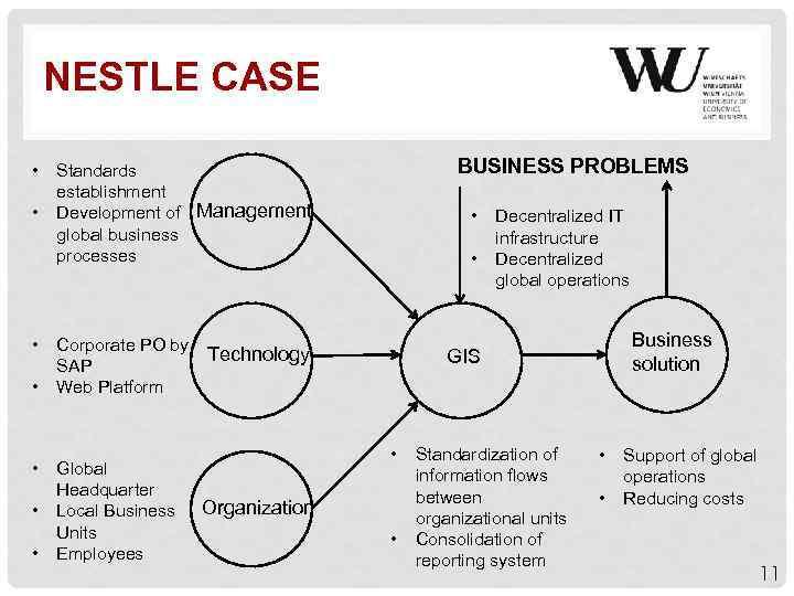 NESTLE CASE • • BUSINESS PROBLEMS Standards establishment Development of Management global business processes