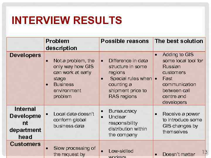 INTERVIEW RESULTS Problem description Developers Possible reasons The best solution Not a problem, the