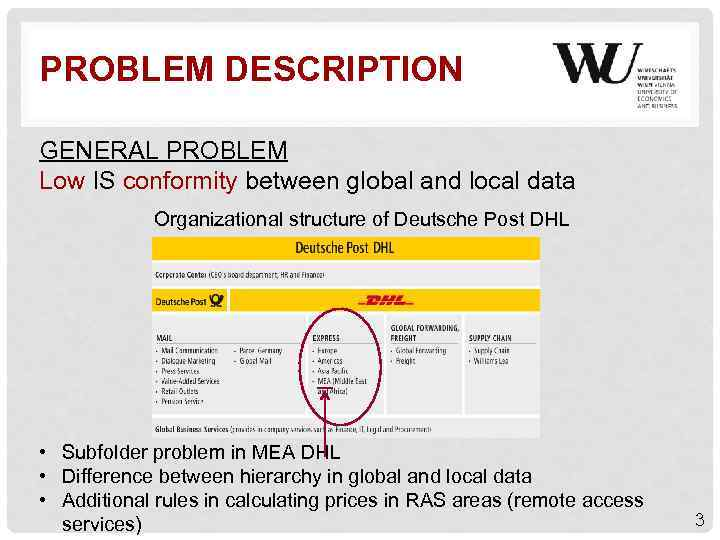 PROBLEM DESCRIPTION GENERAL PROBLEM Low IS conformity between global and local data Organizational structure
