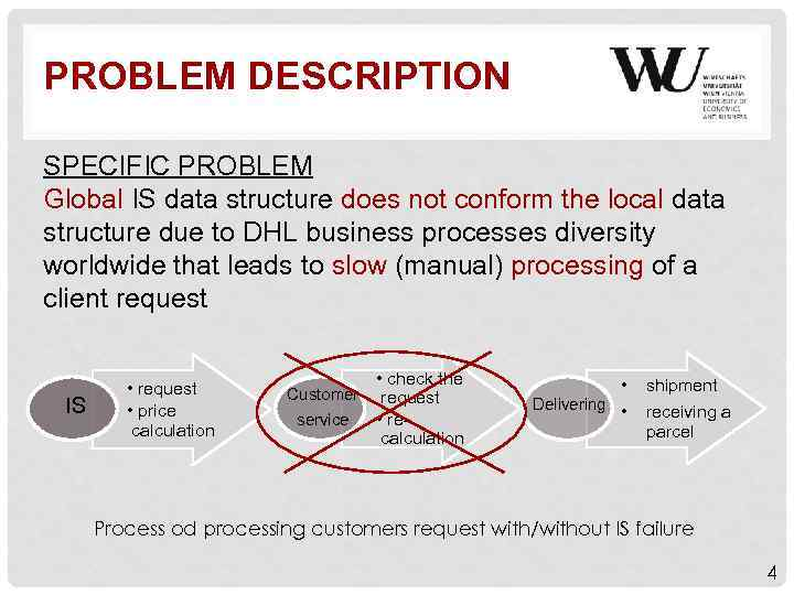 PROBLEM DESCRIPTION SPECIFIC PROBLEM Global IS data structure does not conform the local data