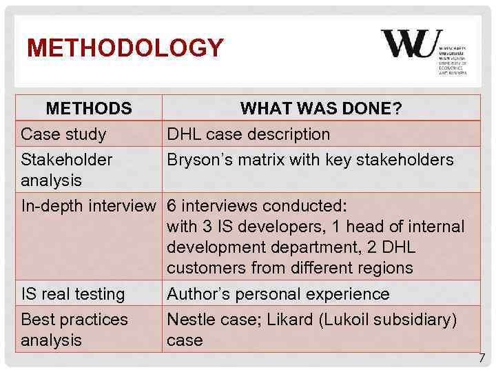 METHODOLOGY METHODS WHAT WAS DONE? Case study DHL case description Stakeholder Bryson's matrix with