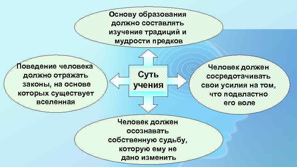 Основу образования должно составлять изучение традиций и мудрости предков Поведение человека должно отражать законы,