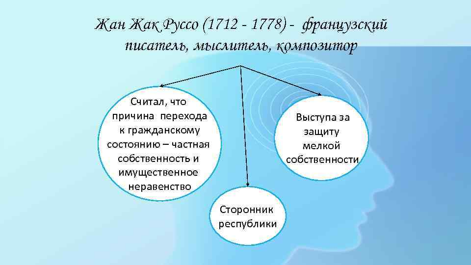 Жан Жак Руссо (1712 - 1778) - французский писатель, мыслитель, композитор Считал, что причина