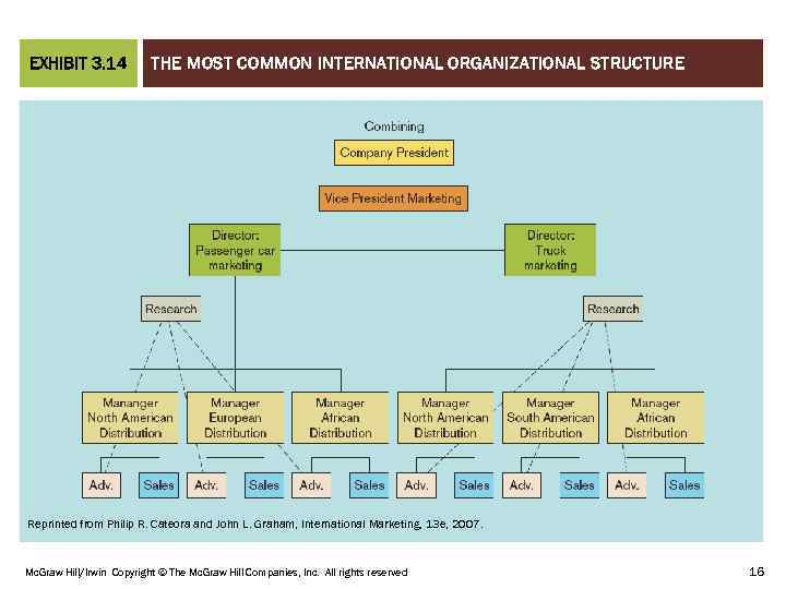 THE MOST COMMON INTERNATIONAL ORGANIZATIONAL STRUCTURE CHAPTER 03 EXHIBIT 3. 14 Reprinted from Philip