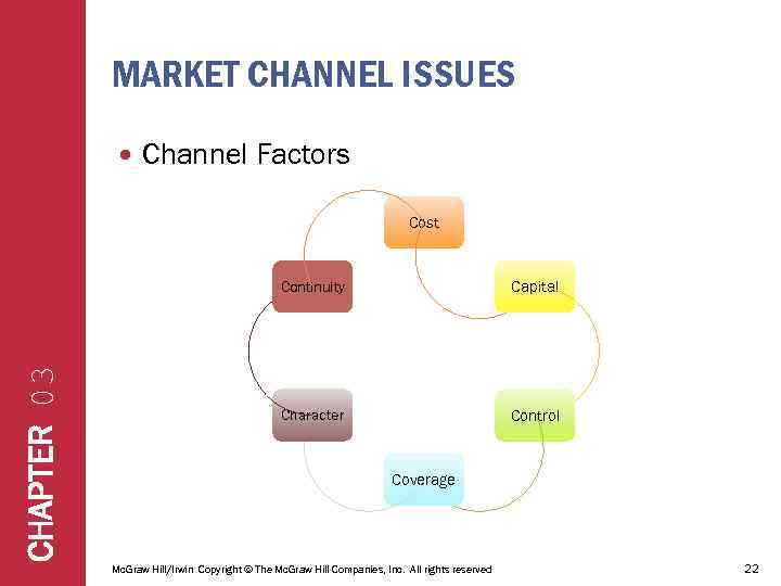 MARKET CHANNEL ISSUES Channel Factors Cost CHAPTER 03 Continuity Capital Character Control Coverage Mc.