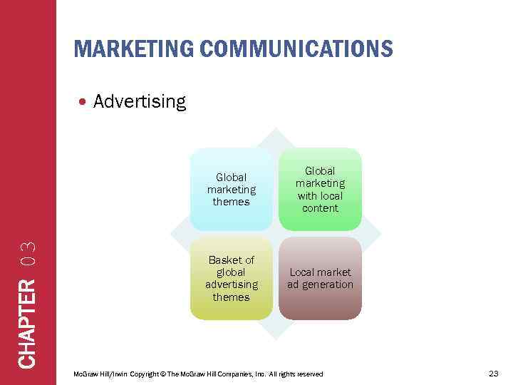 MARKETING COMMUNICATIONS Advertising CHAPTER 03 Global marketing themes Global marketing with local content Basket