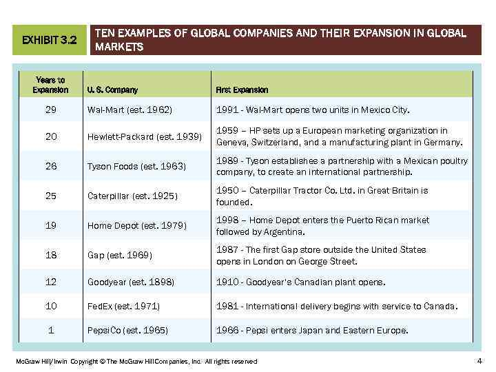 EXHIBIT 3. 2 Years to Expansion TEN EXAMPLES OF GLOBAL COMPANIES AND THEIR EXPANSION