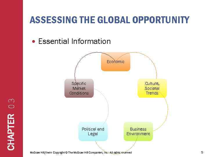 ASSESSING THE GLOBAL OPPORTUNITY Essential Information Economic CHAPTER 03 Specific Market Conditions Political and