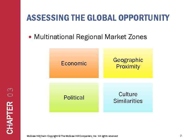 ASSESSING THE GLOBAL OPPORTUNITY Multinational Regional Market Zones CHAPTER 03 Economic Geographic Proximity Political