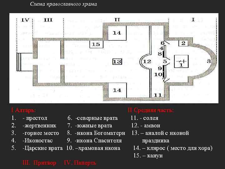 Схема православного храма I Алтарь: 1. - престол 2. -жертвенник 3. -горнее место 4.
