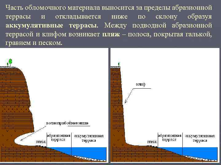 Часть обломочного материала выносится за пределы абразионной террасы и откладывается ниже по склону образуя