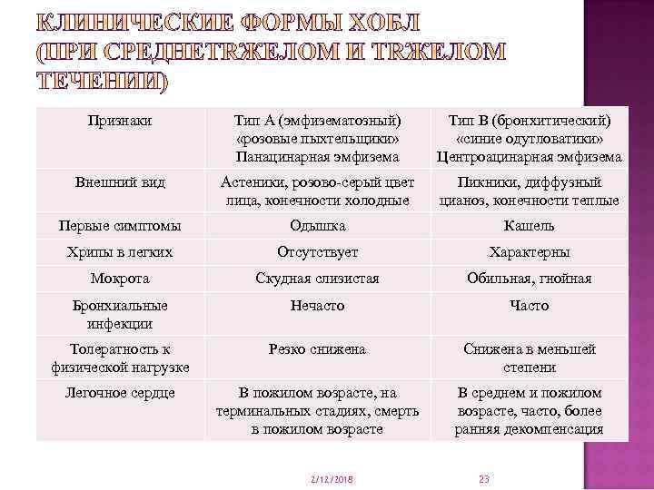 Признаки Тип А (эмфизематозный) «розовые пыхтельщики» Панацинарная эмфизема Тип В (бронхитический) «синие одутловатики» Центроацинарная