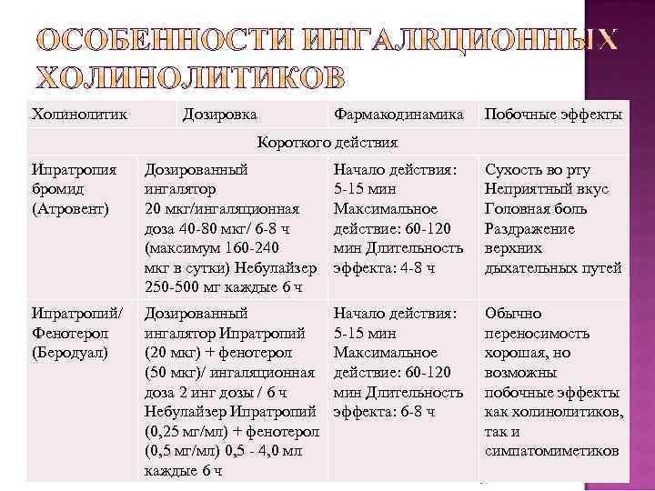 Холинолитик Дозировка Фармакодинамика Побочные эффекты Короткого действия Ипратропия бромид (Атровент) Дозированный ингалятор 20 мкг/ингаляционная
