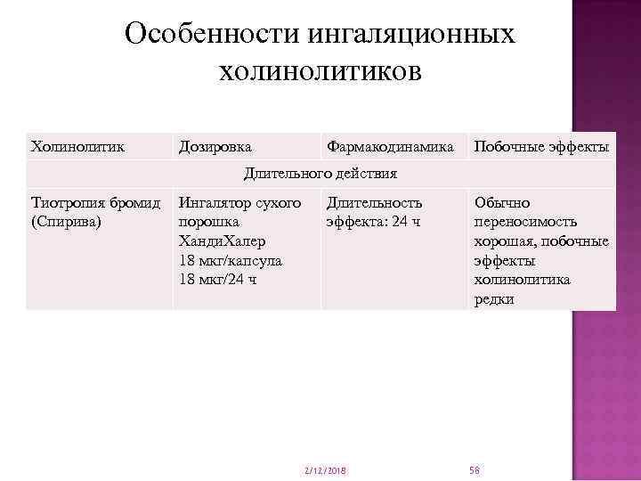 Особенности ингаляционных холинолитиков Холинолитик Дозировка Фармакодинамика Побочные эффекты Длительного действия Тиотропия бромид (Спирива) Ингалятор