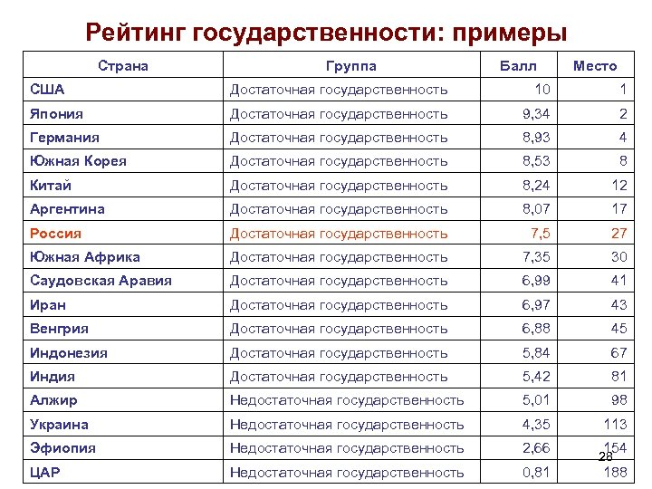 Рейтинг государственности: примеры Страна Группа Балл Место США Достаточная государственность 10 1 Япония Достаточная
