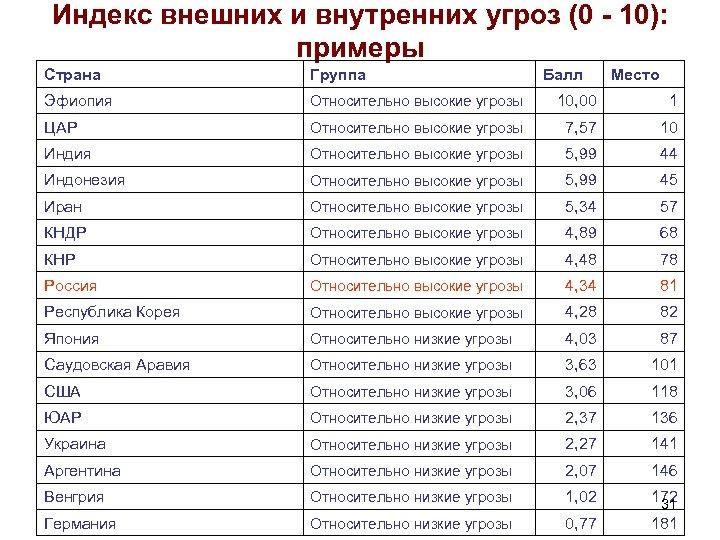 Индекс внешних и внутренних угроз (0 - 10): примеры Страна Группа Балл Место Эфиопия