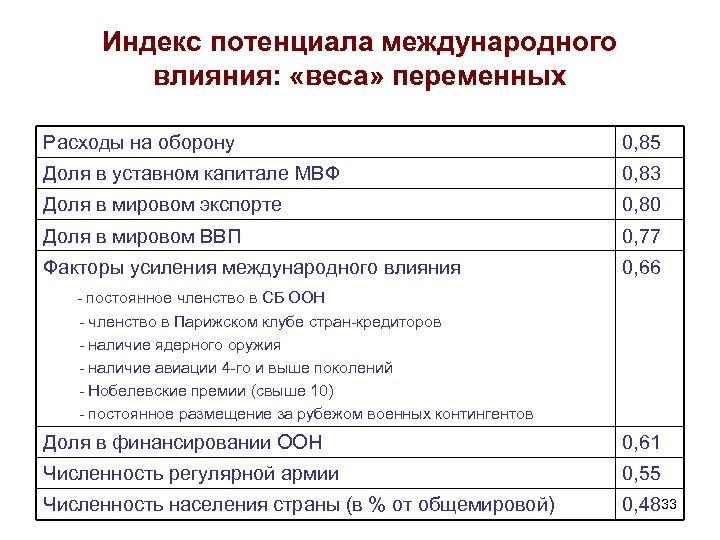 Индекс потенциала международного влияния: «веса» переменных Расходы на оборону 0, 85 Доля в уставном