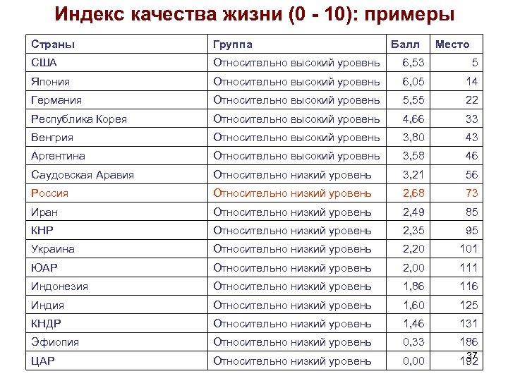 Индекс качества жизни (0 - 10): примеры Страны Группа Балл Место США Относительно высокий