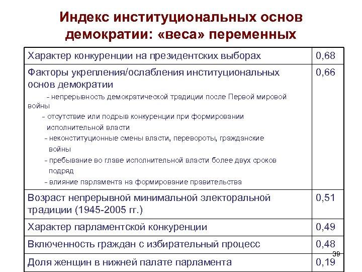 Индекс институциональных основ демократии: «веса» переменных Характер конкуренции на президентских выборах 0, 68 Факторы