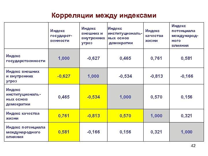 Корреляции между индексами Индекс государственности Индекс внешних и внутренних угроз Индекс институциональкачества ных основ