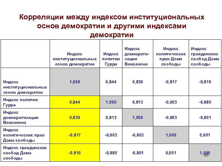 Корреляции между индексом институциональных основ демократии и другими индексами демократии Индекс институциональных основ демократии