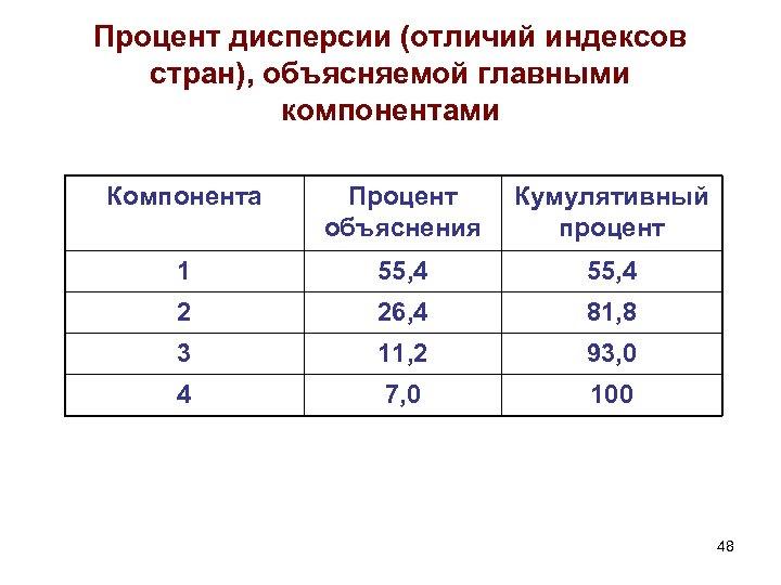 Процент дисперсии (отличий индексов стран), объясняемой главными компонентами Компонента Процент объяснения Кумулятивный процент 1