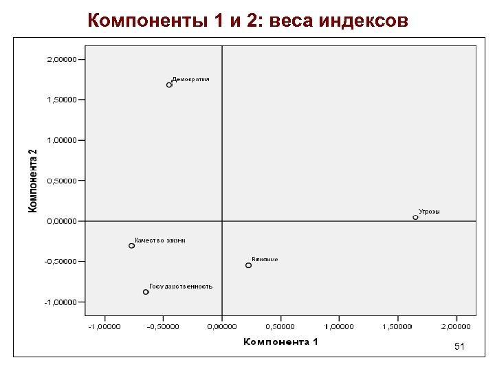 Компоненты 1 и 2: веса индексов 51