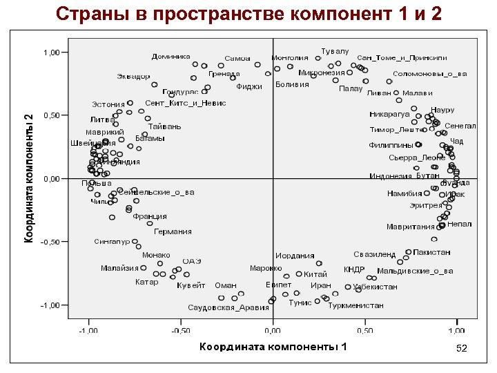 Страны в пространстве компонент 1 и 2 52