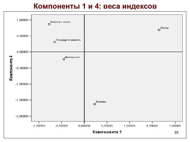 Компоненты 1 и 4: веса индексов 55