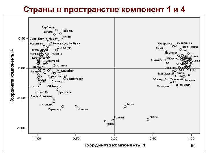 Страны в пространстве компонент 1 и 4 56