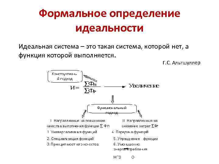 Формальное определение идеальности Идеальная система – это такая система, которой нет, а функция которой