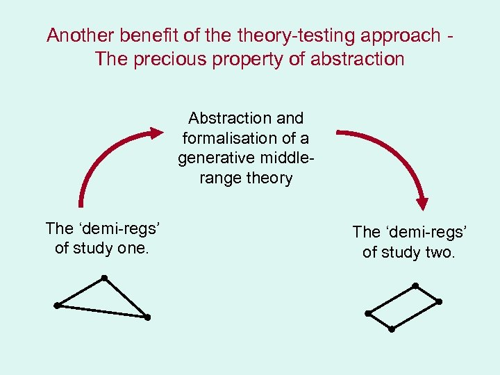 Another benefit of theory-testing approach The precious property of abstraction Abstraction and formalisation of