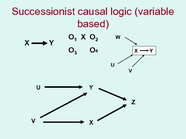 Successionist causal logic (variable based) X Y O 1 X O 2 O 3