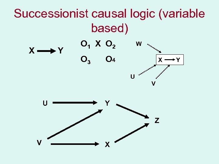 Successionist causal logic (variable based) X Y O 1 X O 2 O 3