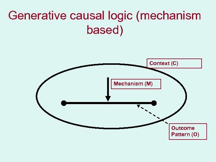Generative causal logic (mechanism based) Context (C) Mechanism (M) Outcome Pattern (O)