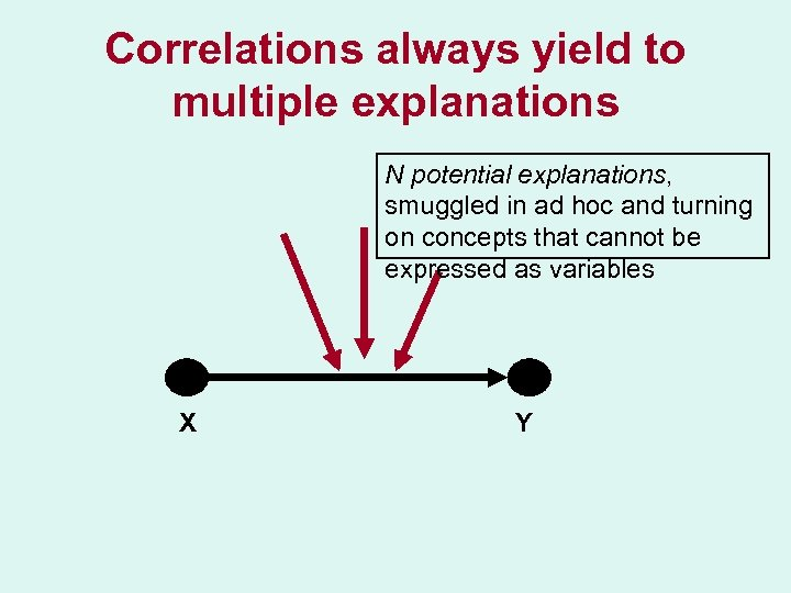 Correlations always yield to multiple explanations N potential explanations, smuggled in ad hoc and