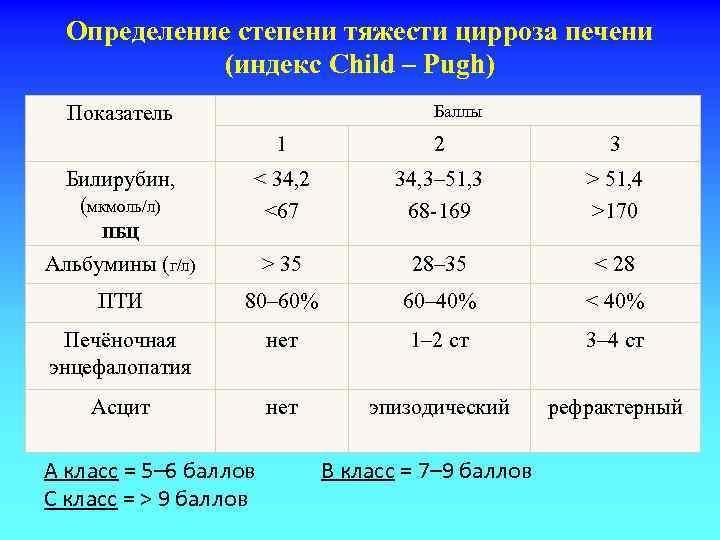 Определение степени тяжести цирроза печени (индекс Child – Pugh) Баллы Показатель 1 2 3