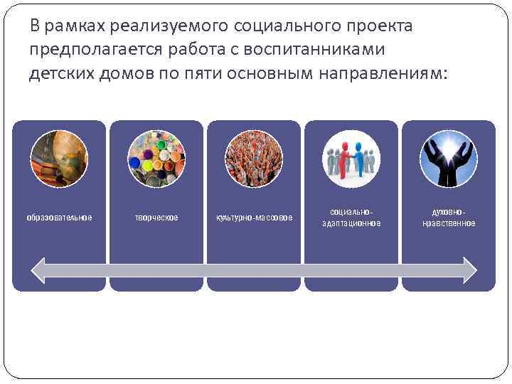 В рамках реализуемого социального проекта предполагается работа с воспитанниками детских домов по пяти основным