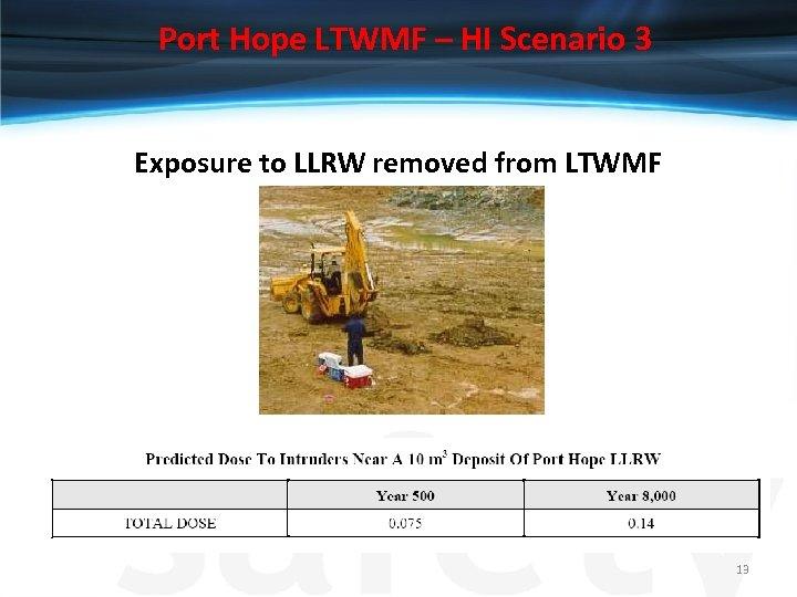 Port Hope LTWMF – HI Scenario 3 Exposure to LLRW removed from LTWMF 13