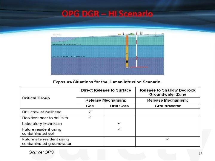 OPG DGR – HI Scenario Source: OPG 17