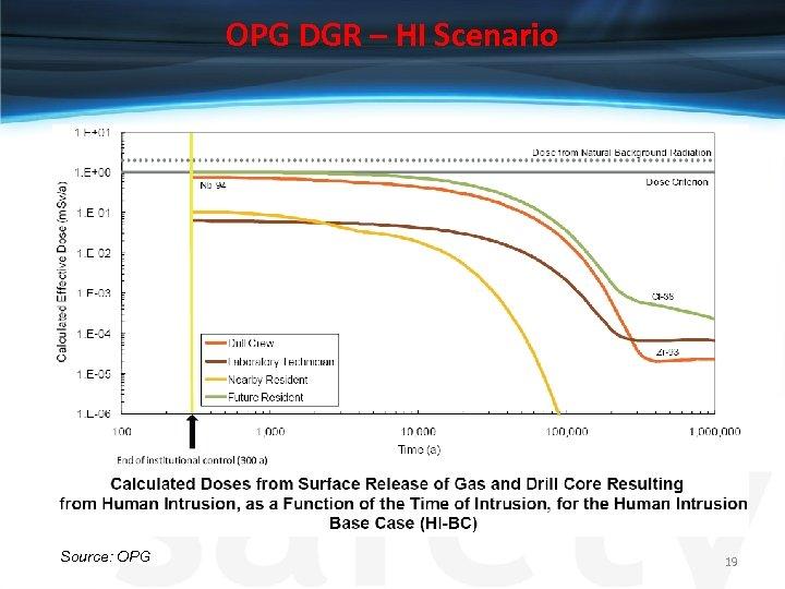 OPG DGR – HI Scenario Source: OPG 19